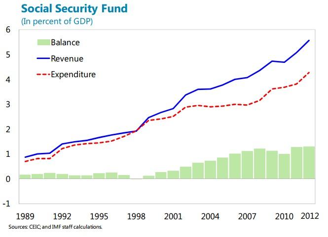 政策银行的负债;改变银行资本结构的财政成本
